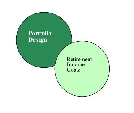 Your Retirement Map & Portfolio